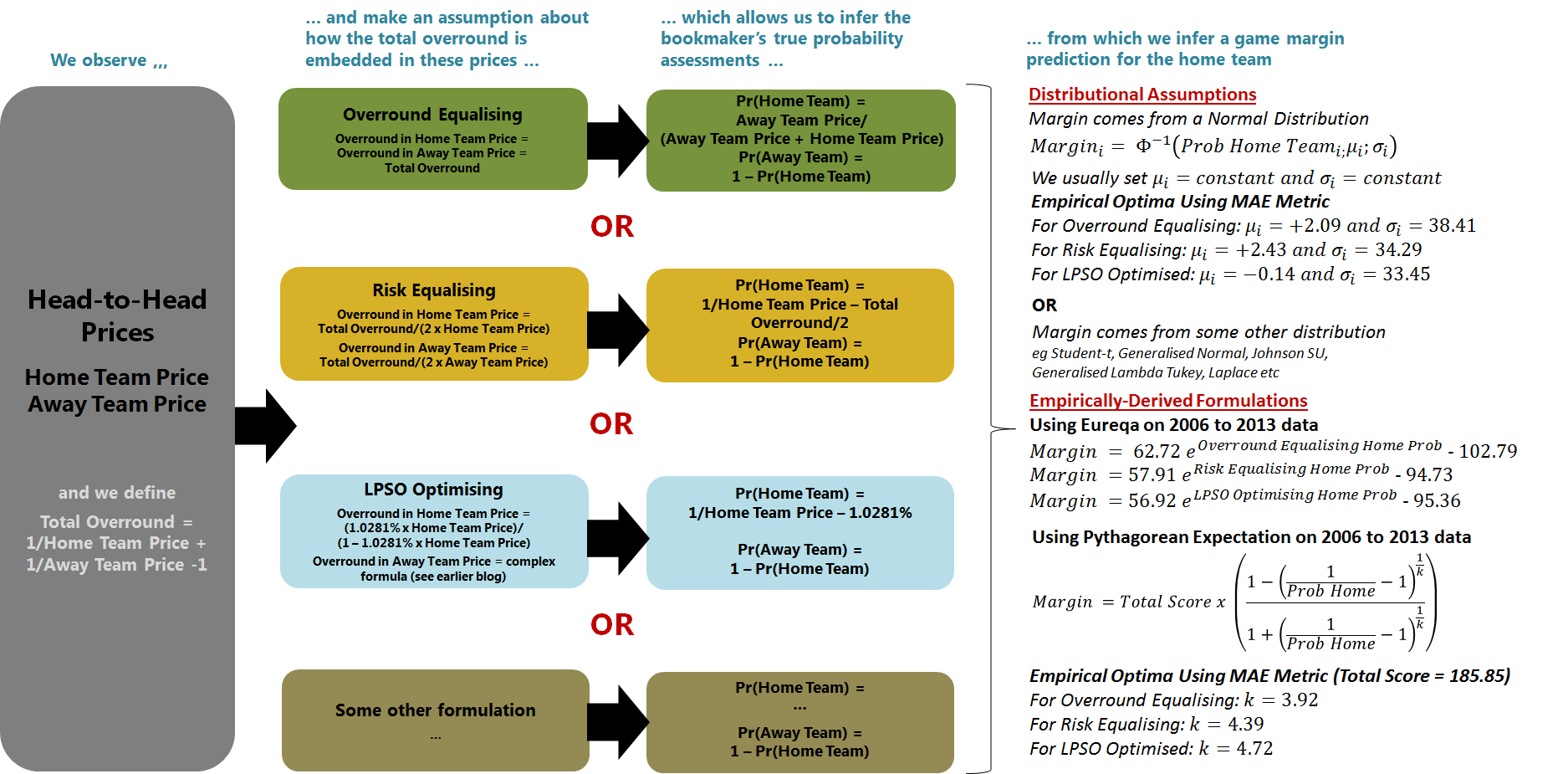Framework Linking Head-to-Head Prices to Margin Assumptions.png
