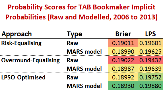 Prob Score Table.png