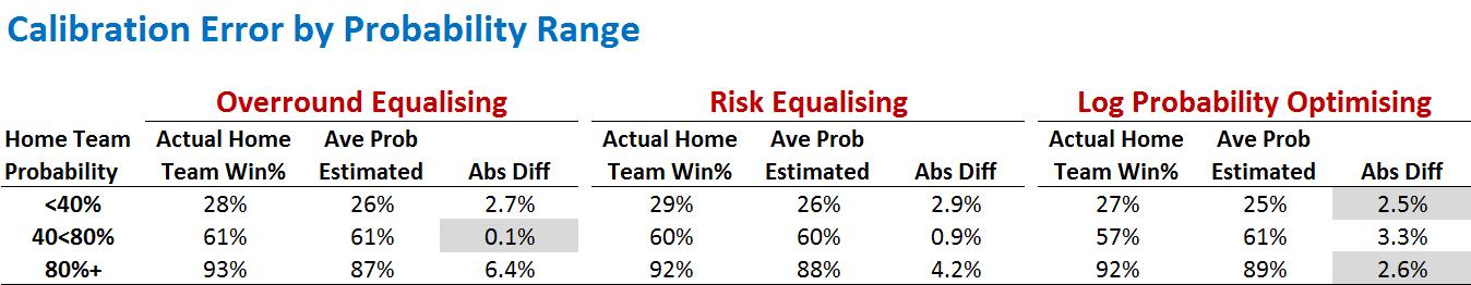 Calibration Error by Prob Range.png