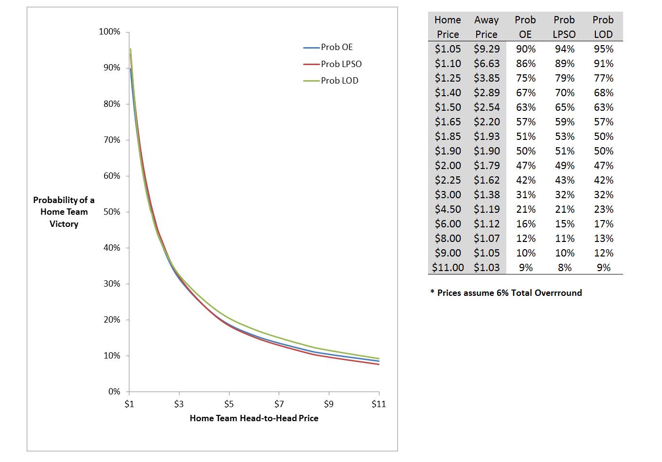 Prob Estimates From Optimised Predictors.png