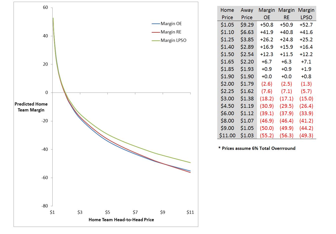 Margin Estimates From Optimised Predictors.png