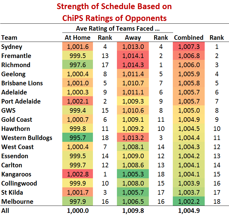 Summary Table of Schedule Strength by Team.png
