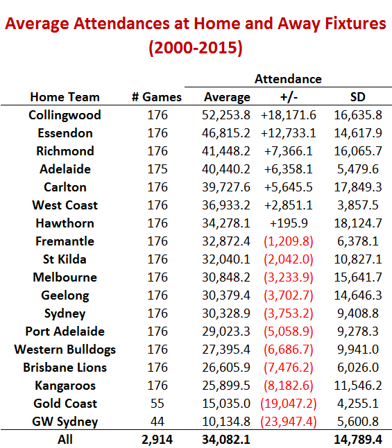 The Predictability of AFL Crowds — Matter of Stats