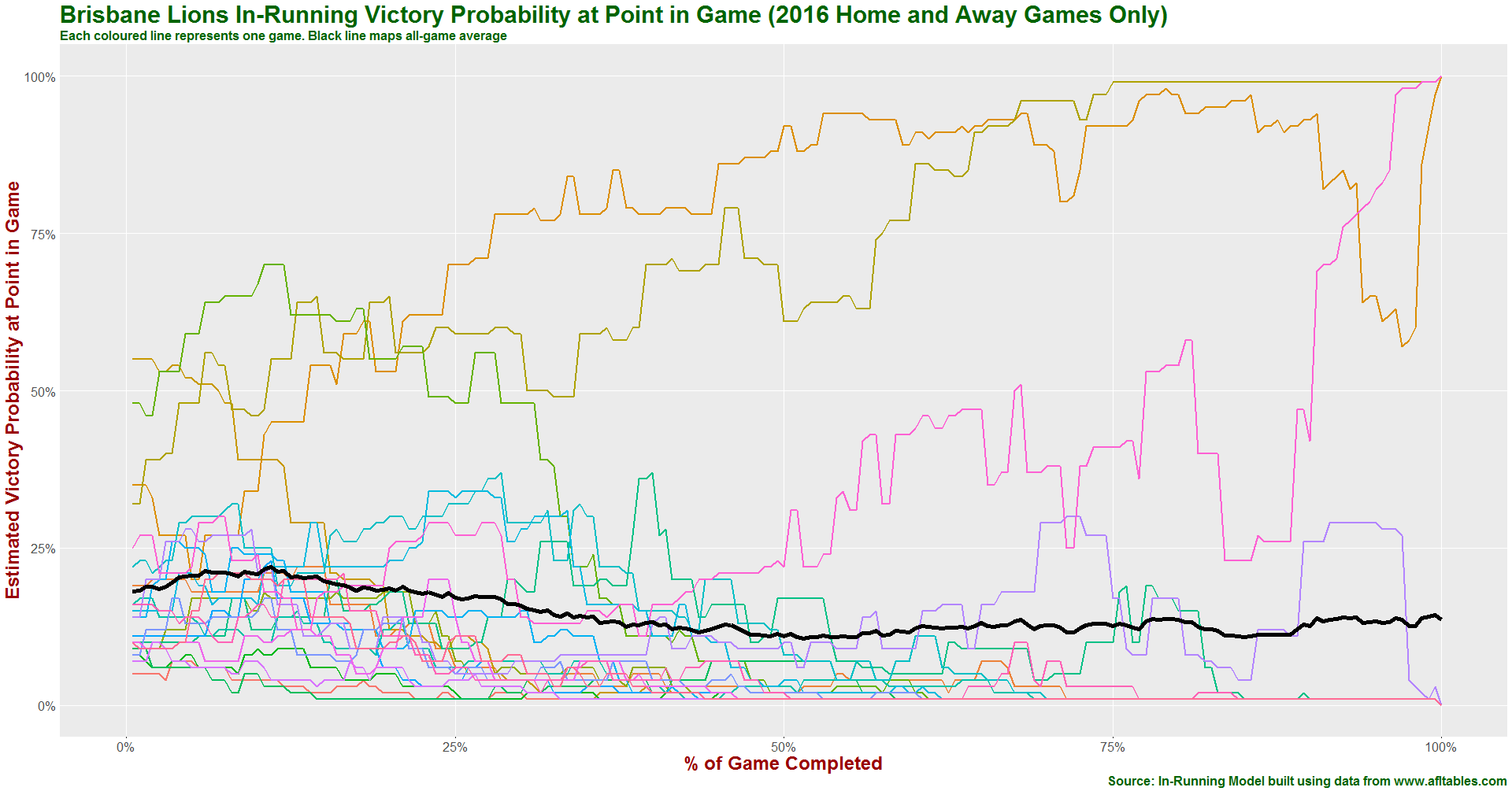 Brisbane Lions in-running prob history 2016.png