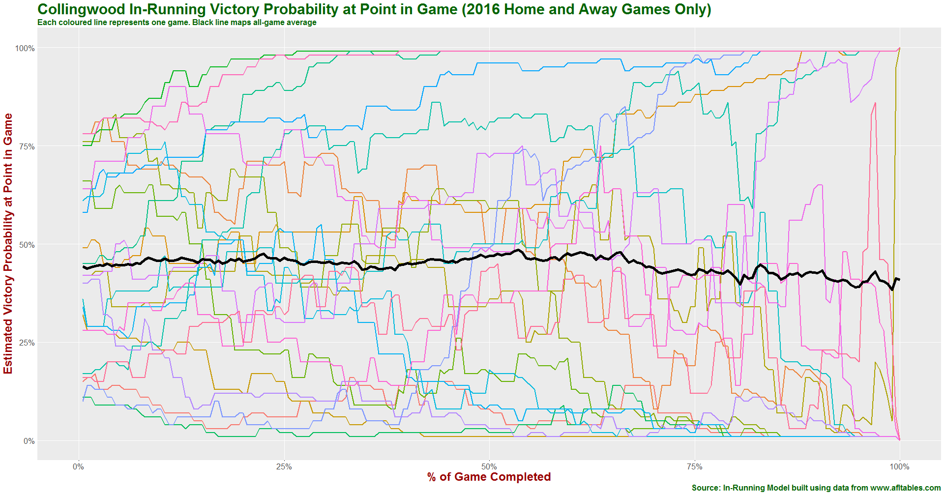 Collingwood in-running prob history 2016.png