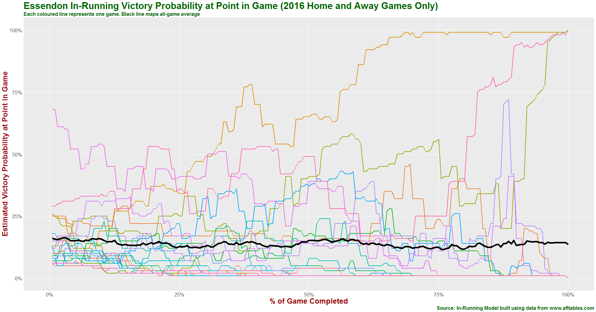 Essendon in-running prob history 2016.png