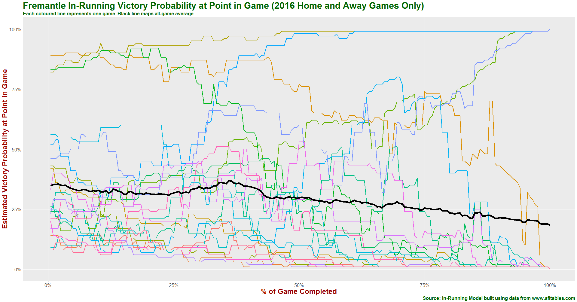 Fremantle in-running prob history 2016.png