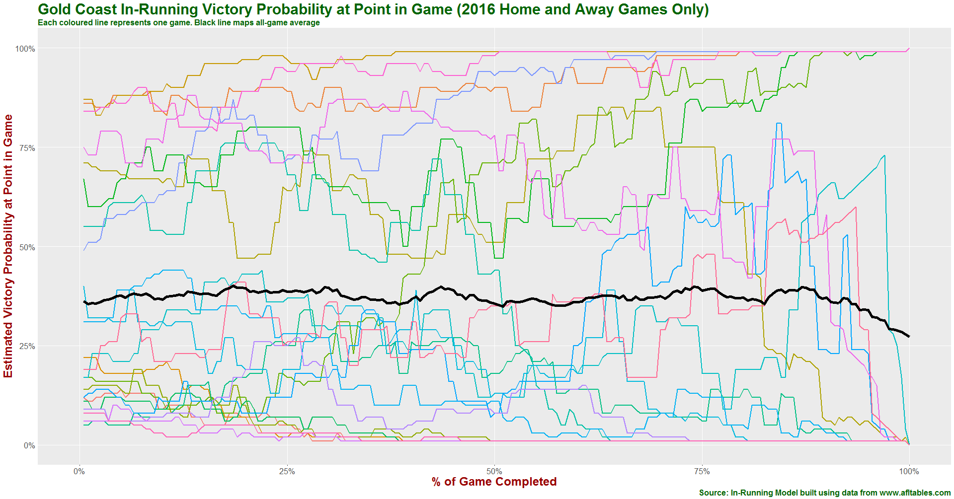 Gold Coast in-running prob history 2016.png
