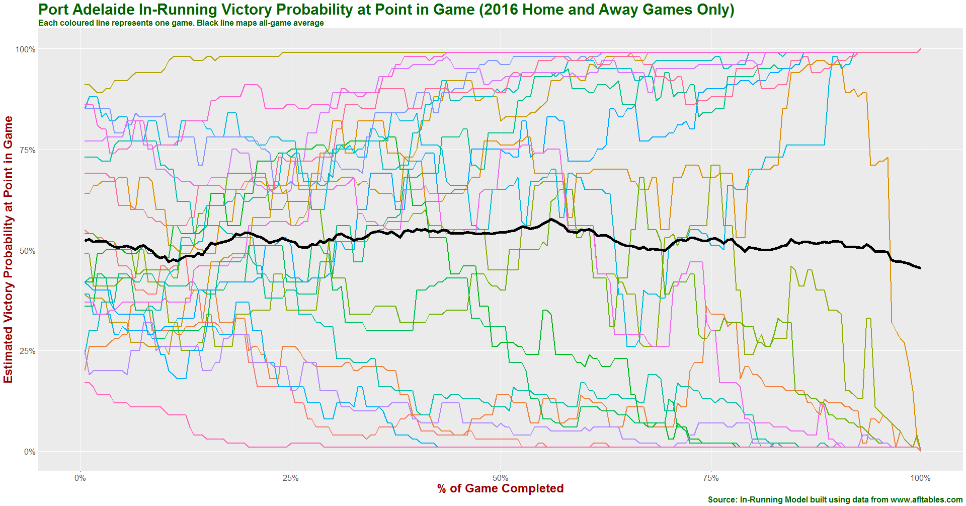 Port Adelaide in-running prob history 2016.png