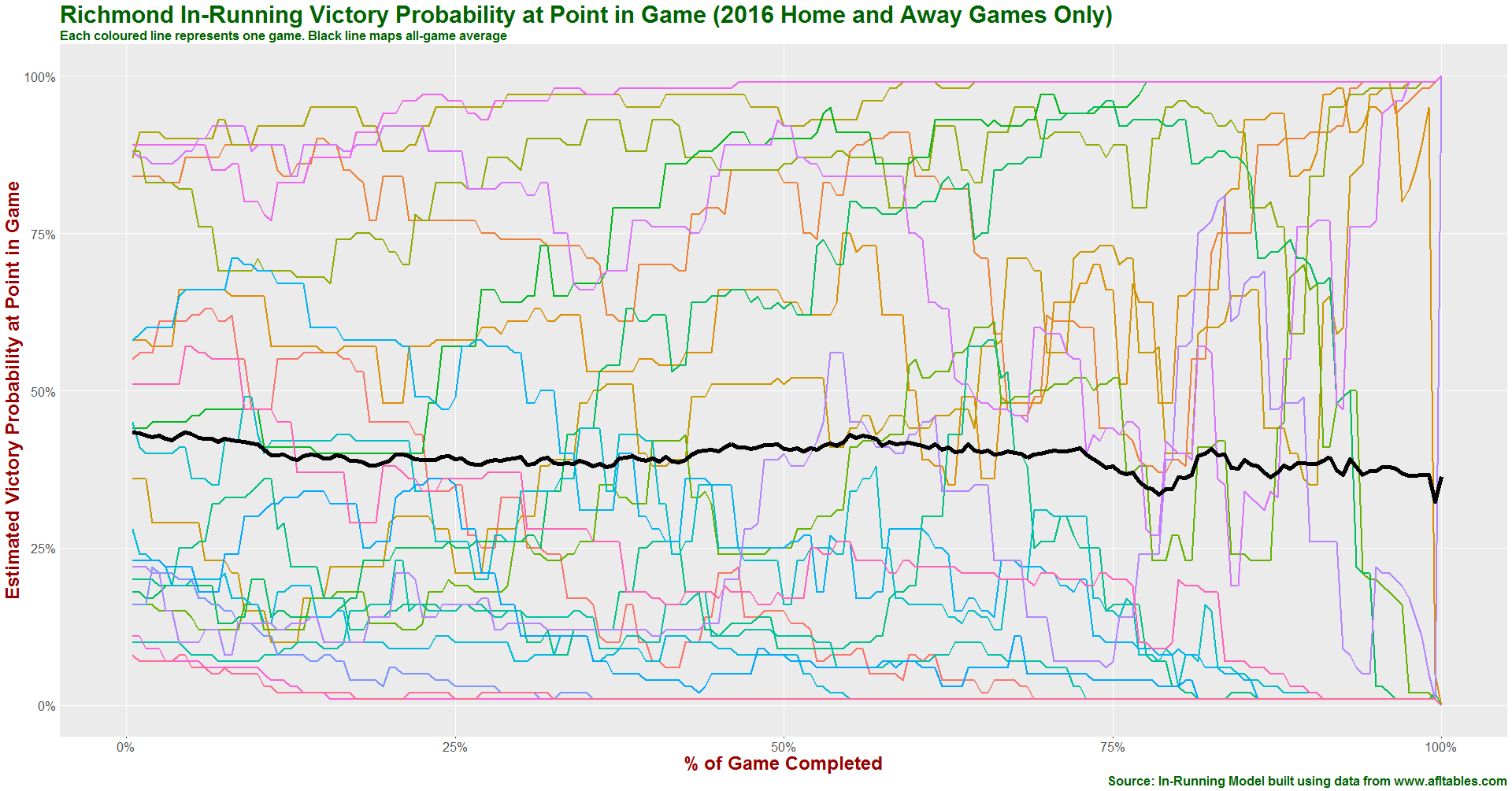 Richmond in-running prob history 2016.png