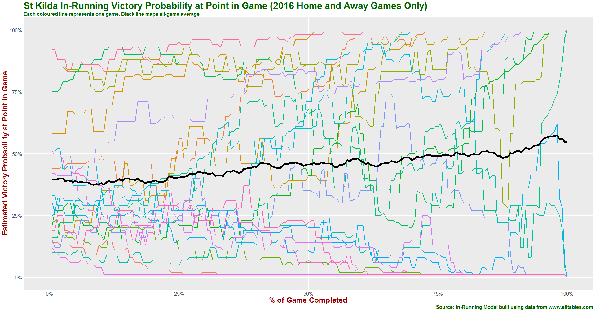 St Kilda in-running prob history 2016.png