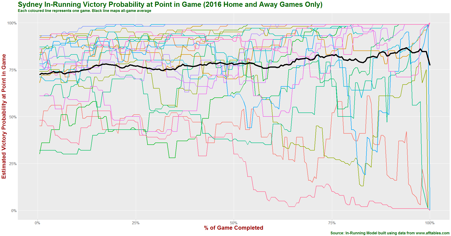 Sydney in-running prob history 2016.png