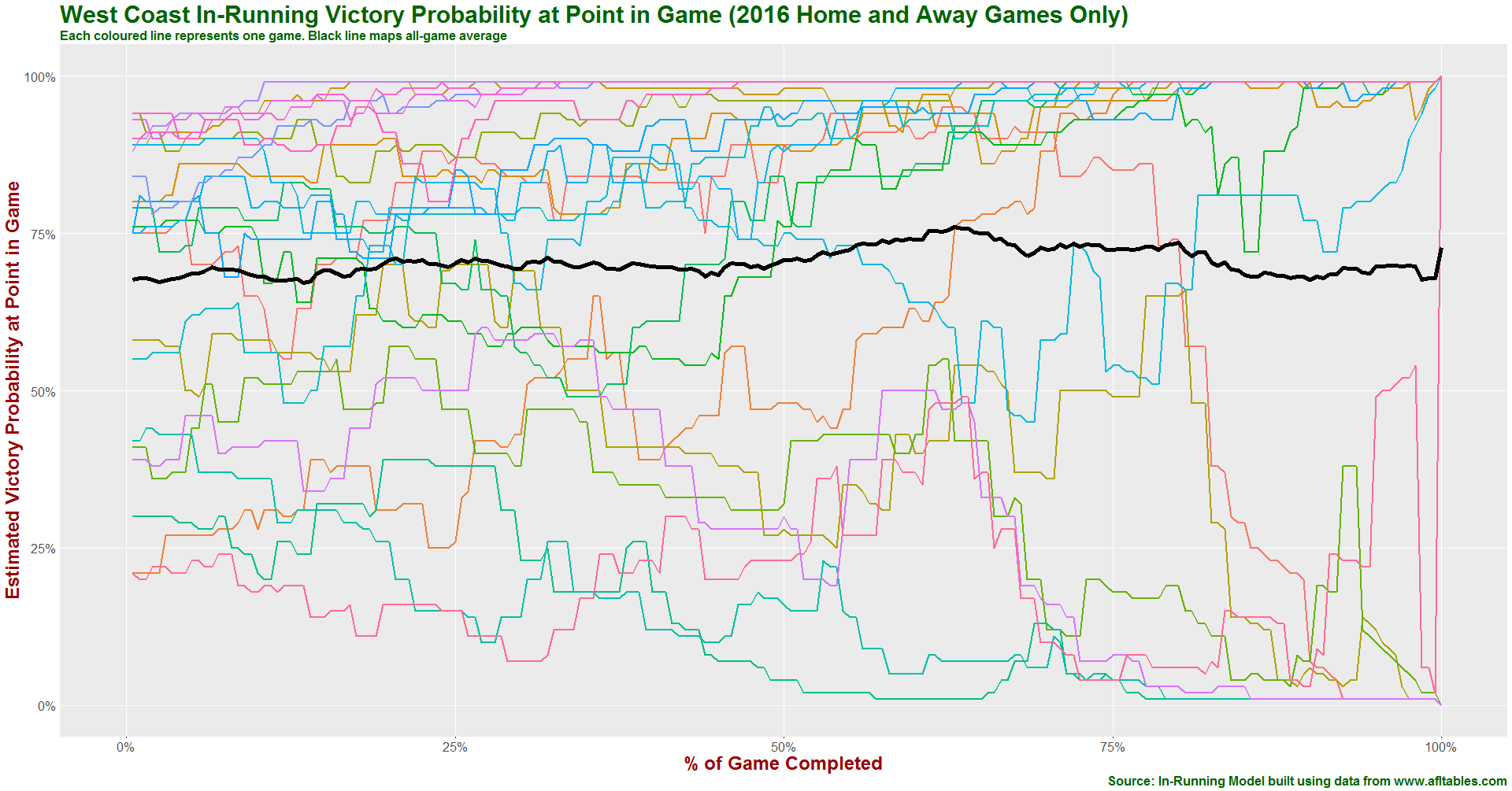 West Coast in-running prob history 2016.png