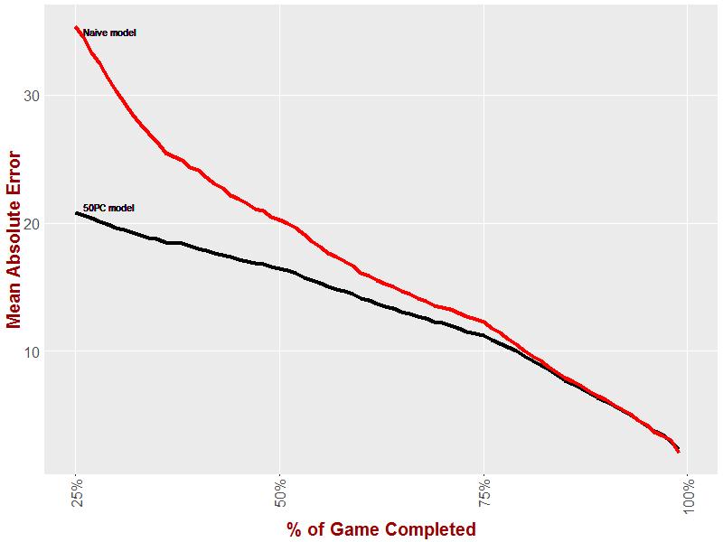 Naive vs 50PC.png