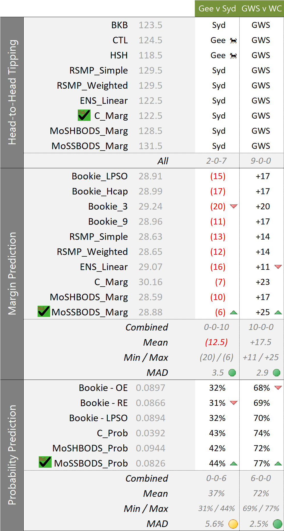 R25 - Forecasts.png
