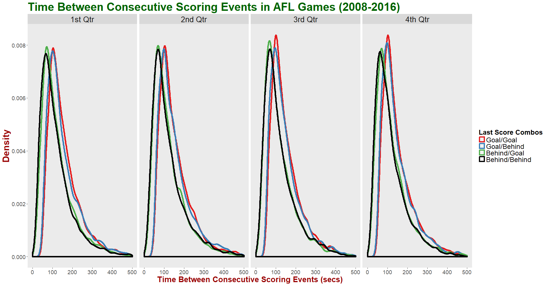 Time Between Scores - Facet by Qtr and Group by Score Combos.png