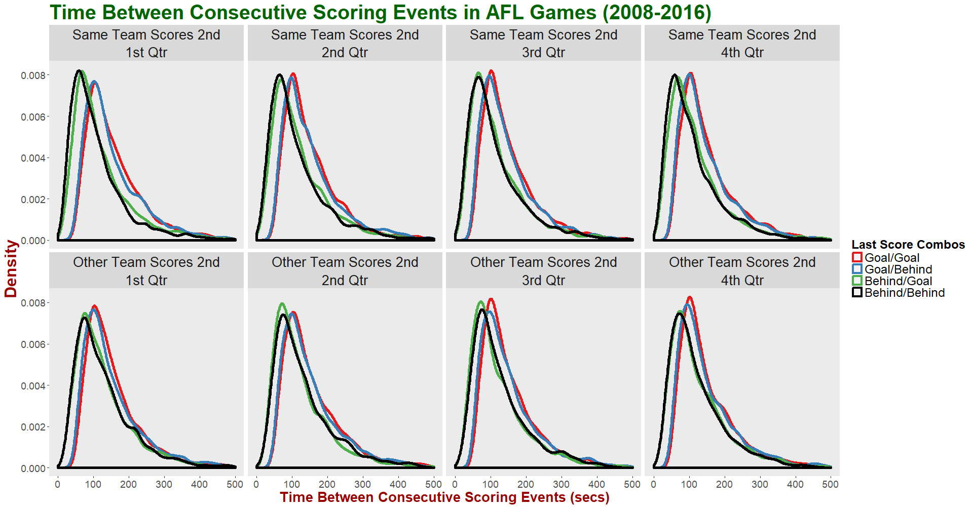 Time Between Scores - Facet by Qtr and Team Score Sequence and Group by Score Combos.png
