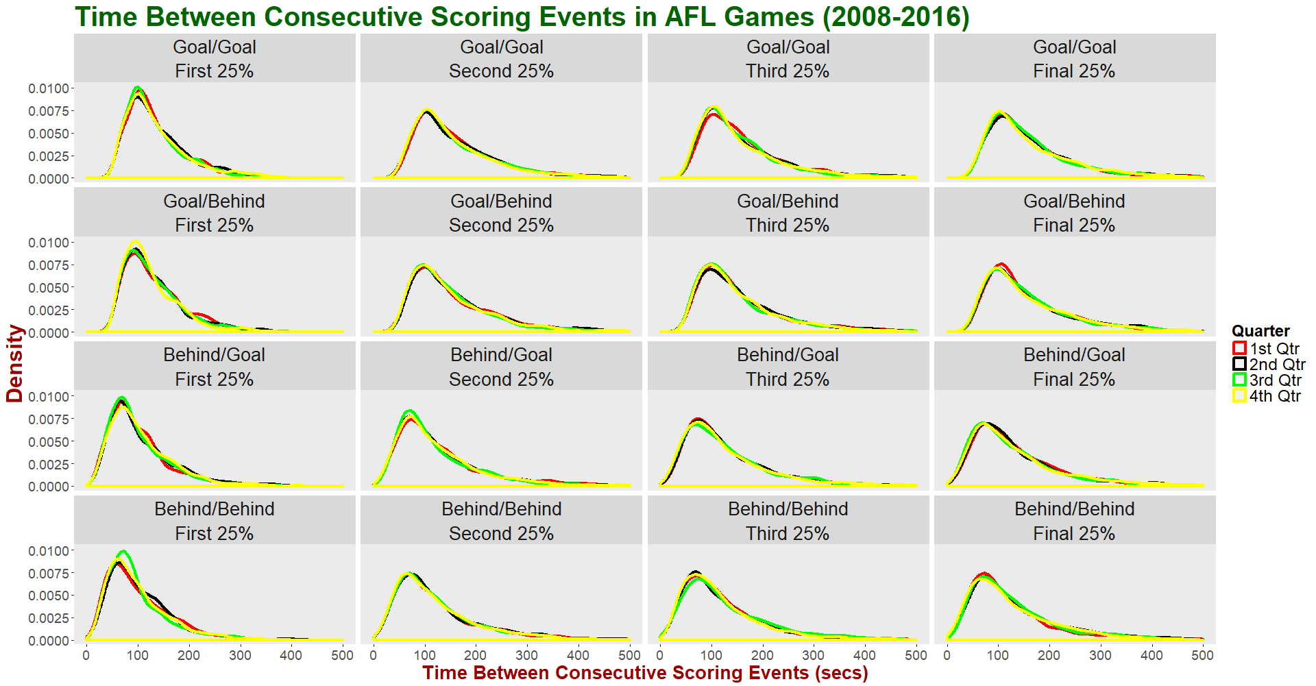Time Between Scores - Facet by Score Combos and Quarter Portion and group by Quarter.png