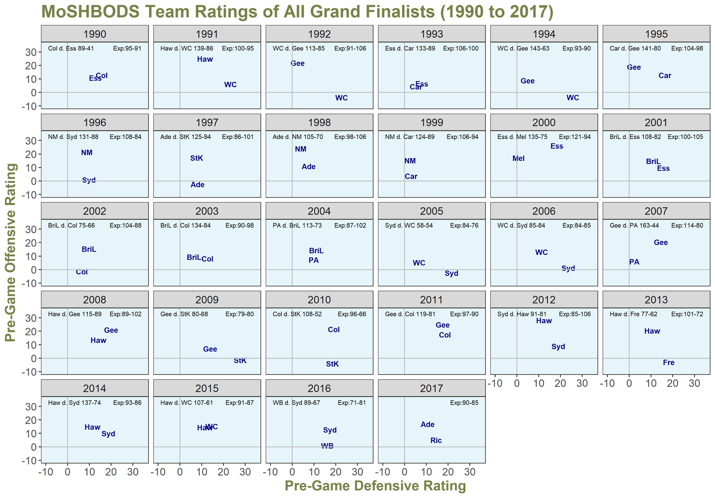 MoSHBODS Grand Finalists 1990 to 2017.png
