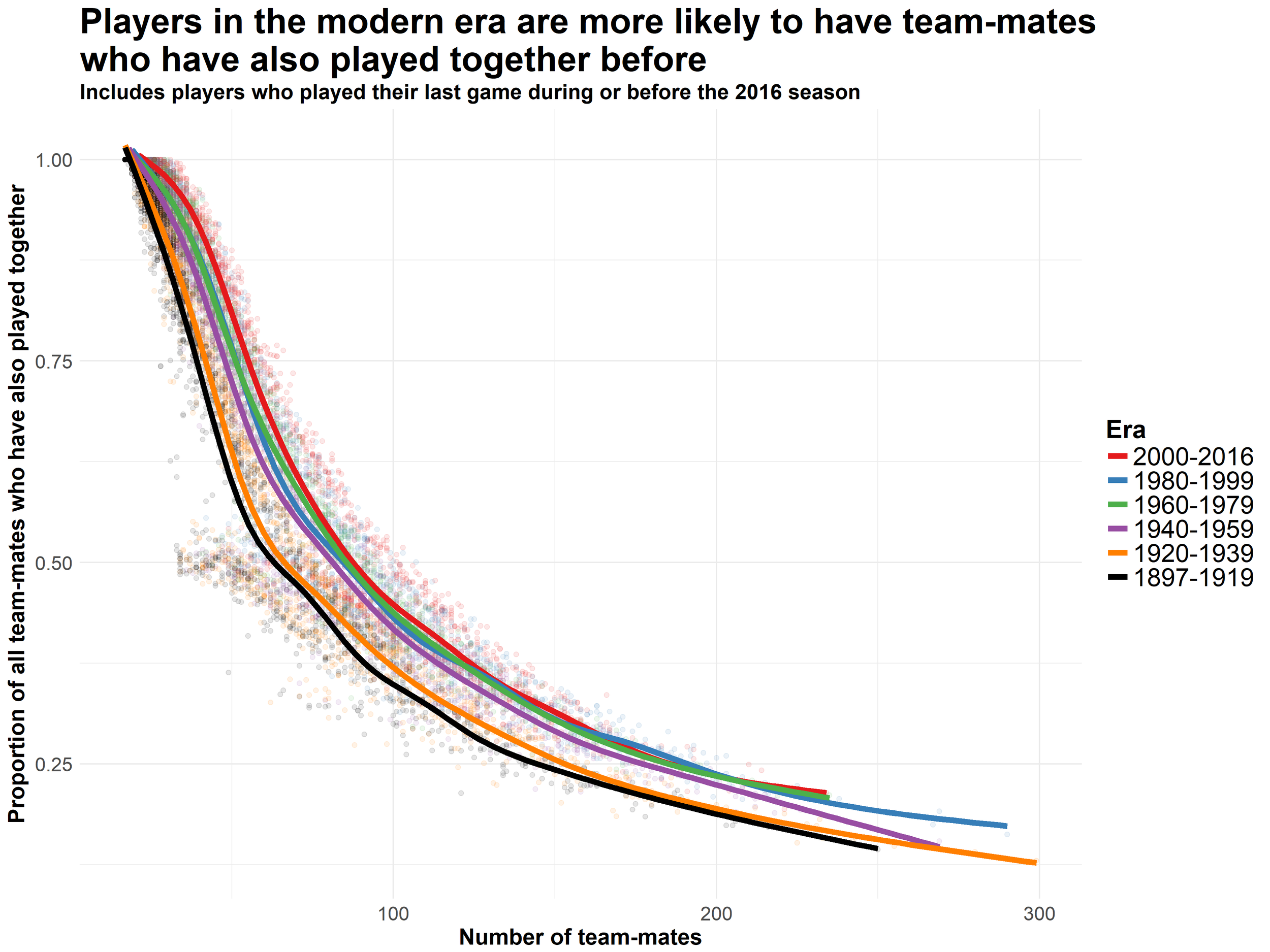 Clustering and Team Mate Count.png