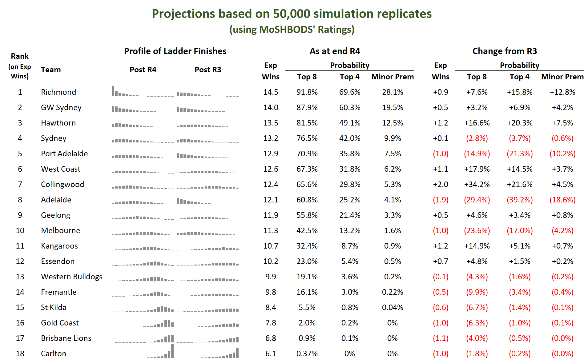 R5 Season Projections.png