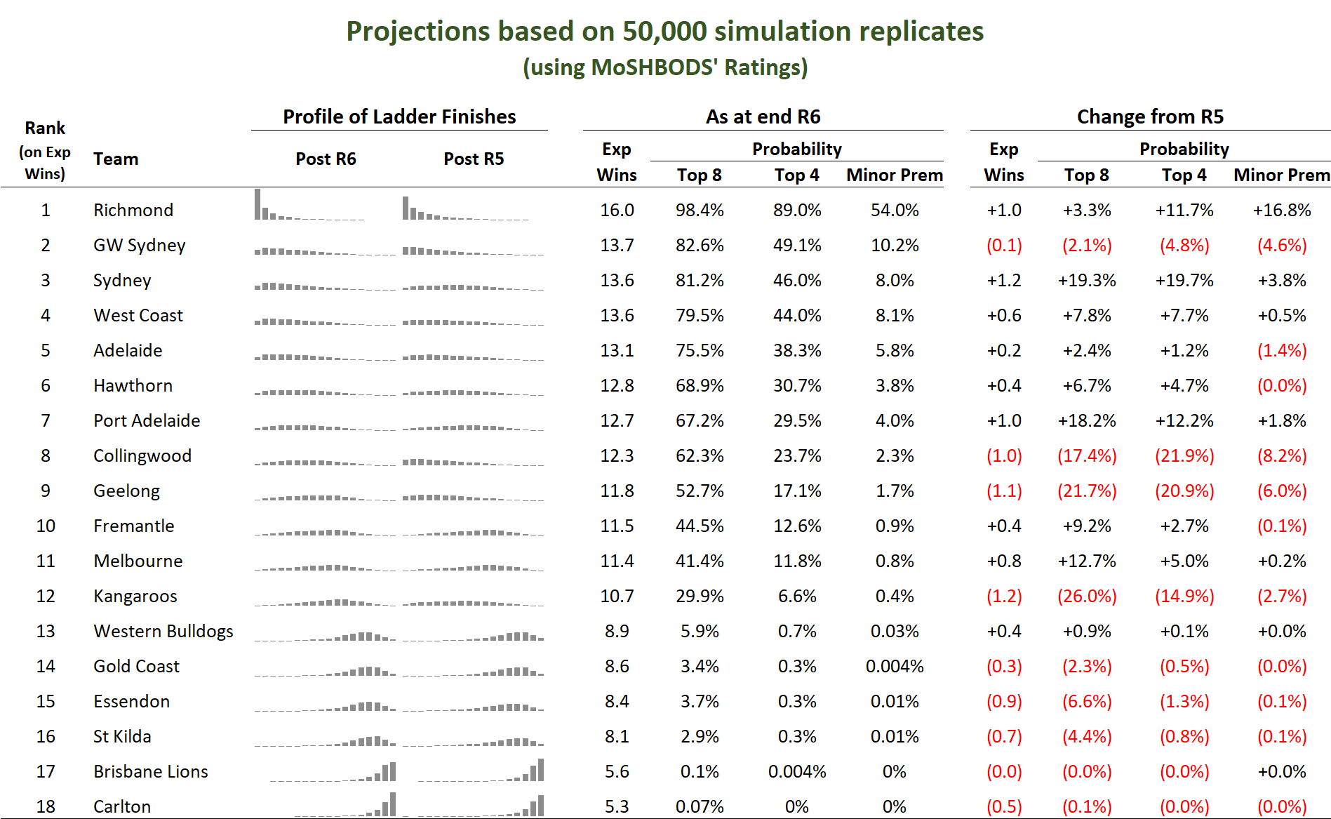 R7 - Ladder Sims.png