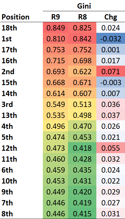 R10 - Gini - Positions.png