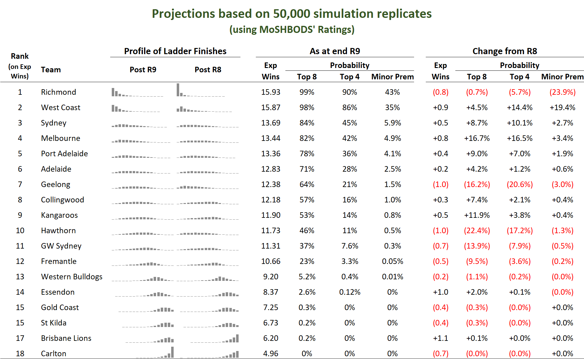 R10 - Sim Results.png