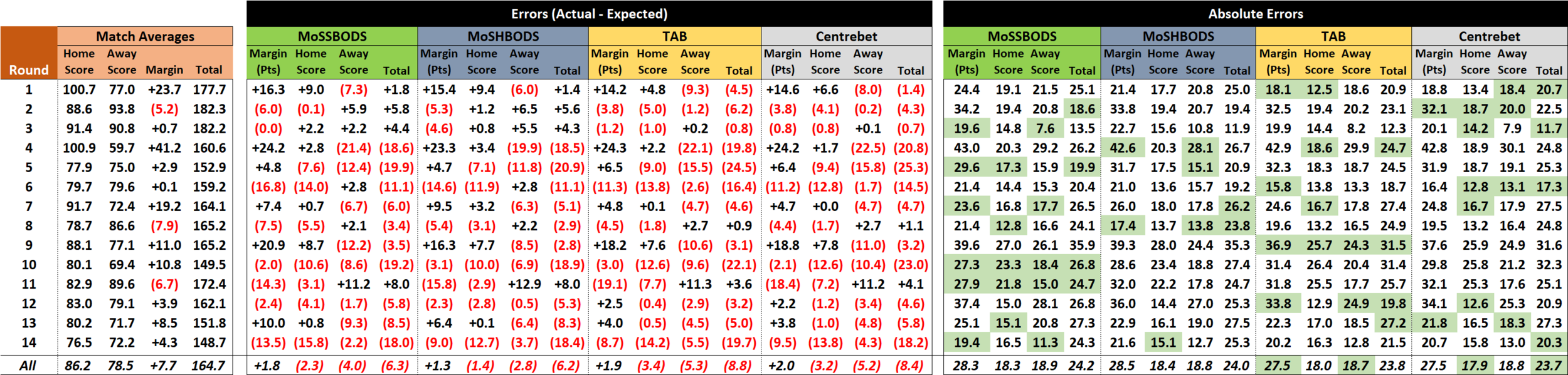 R15 - Score Forecast Performance.png