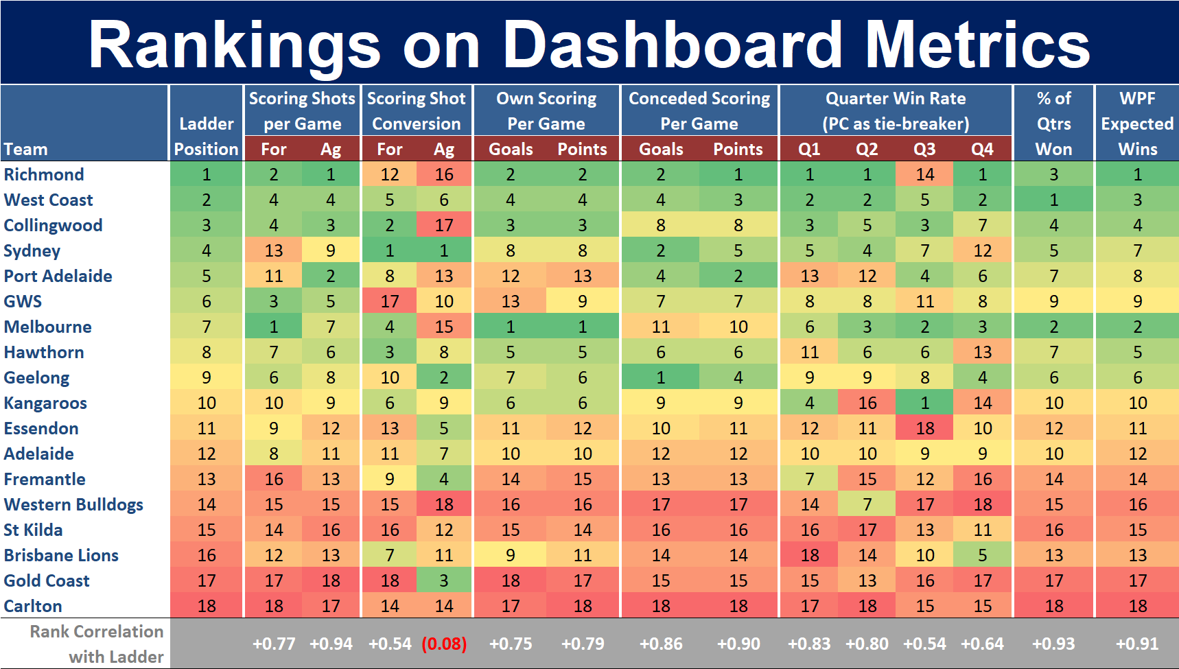 Round 18 - Ranking on Dashboard Metrics.png