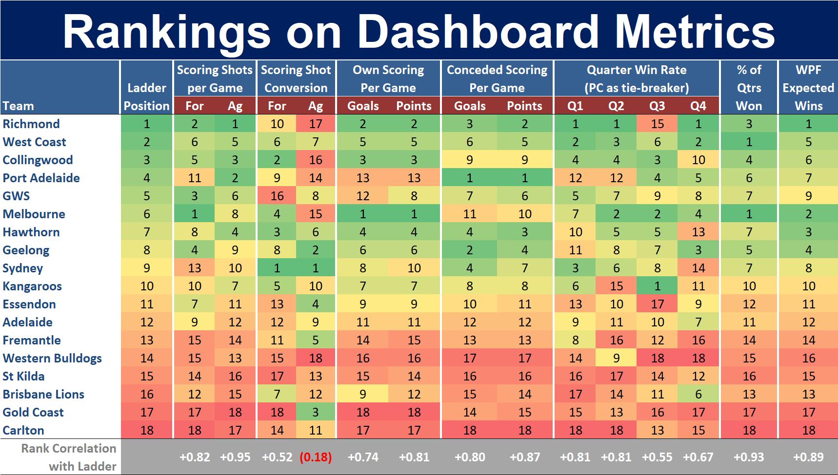 R19 - Ranking on Dashboard Metrics.png