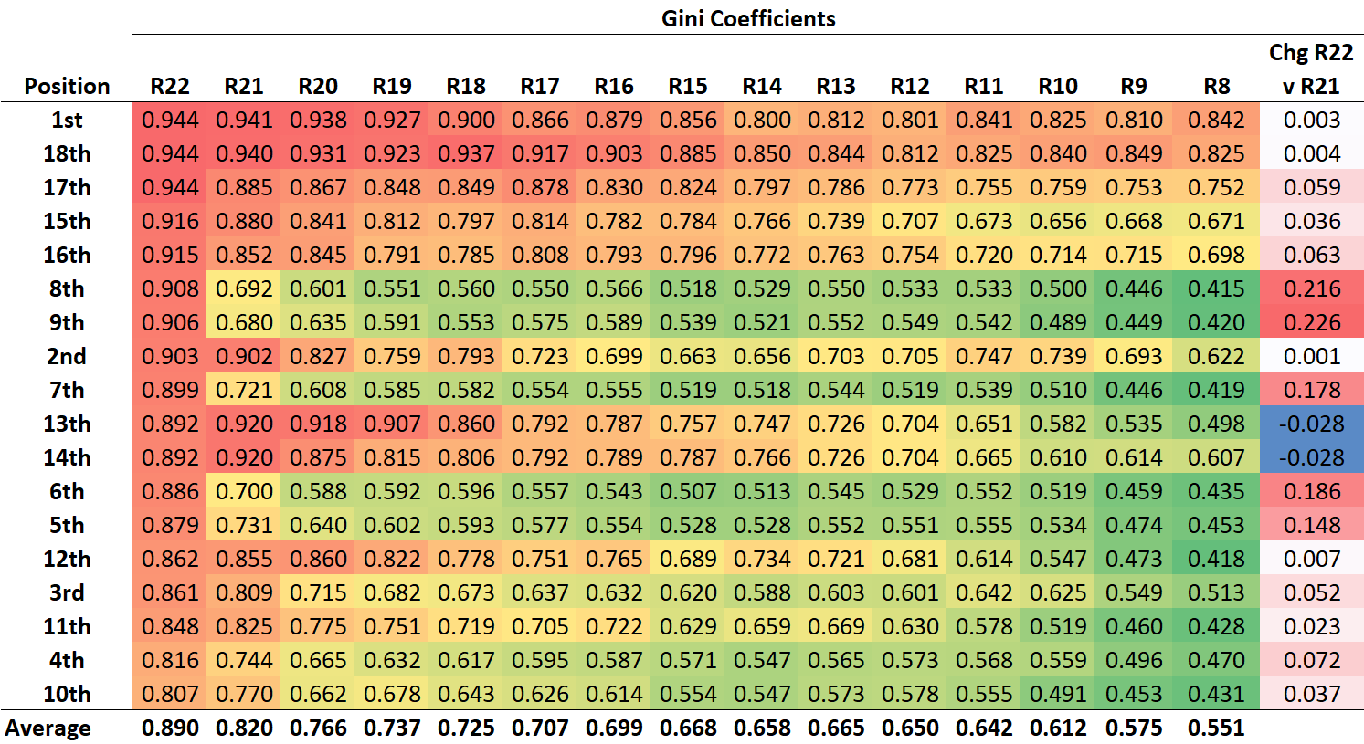 R23 - Gini - Position.png