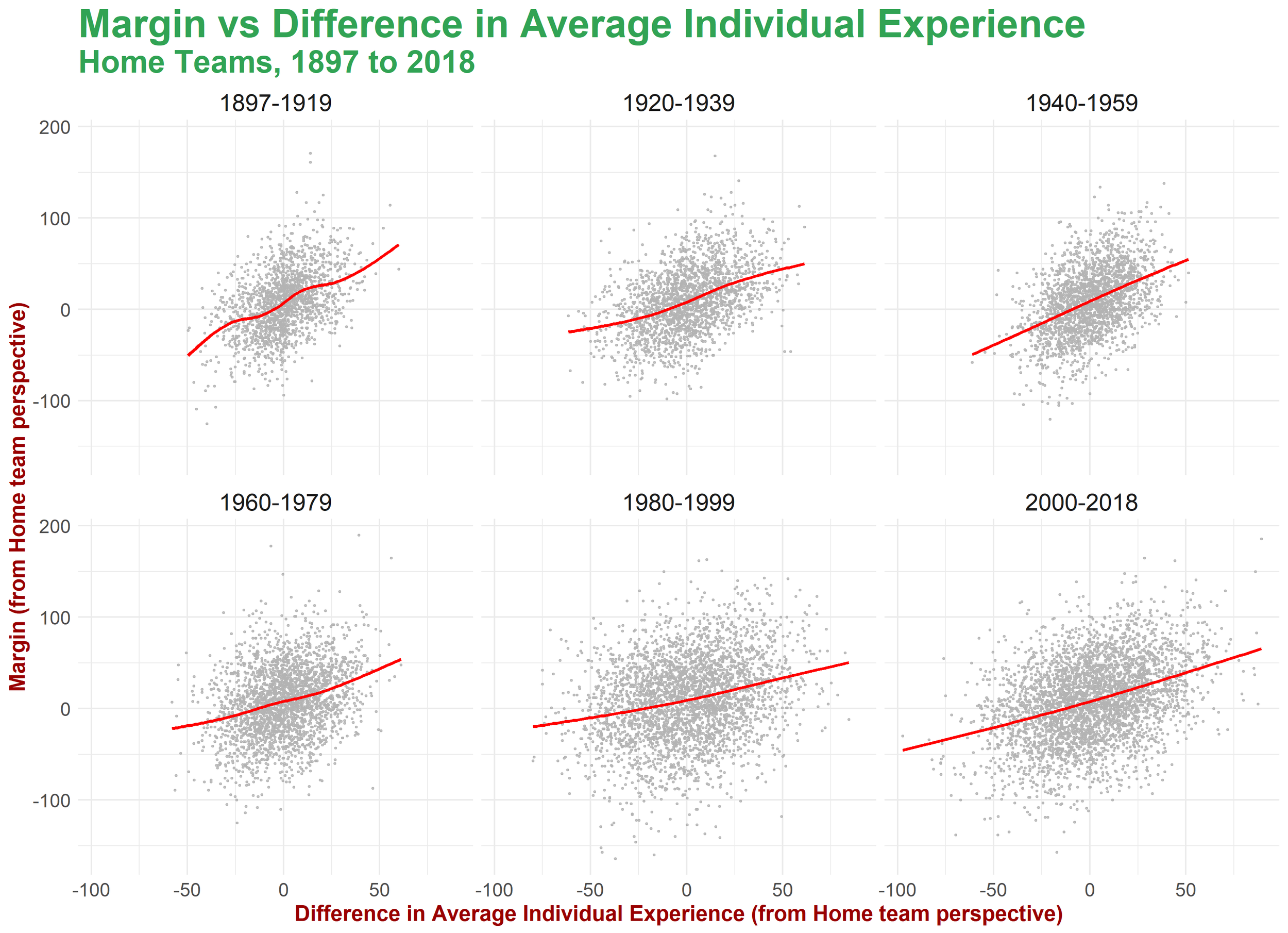 Relationship Between Margin and Difference in Individual Experience.png