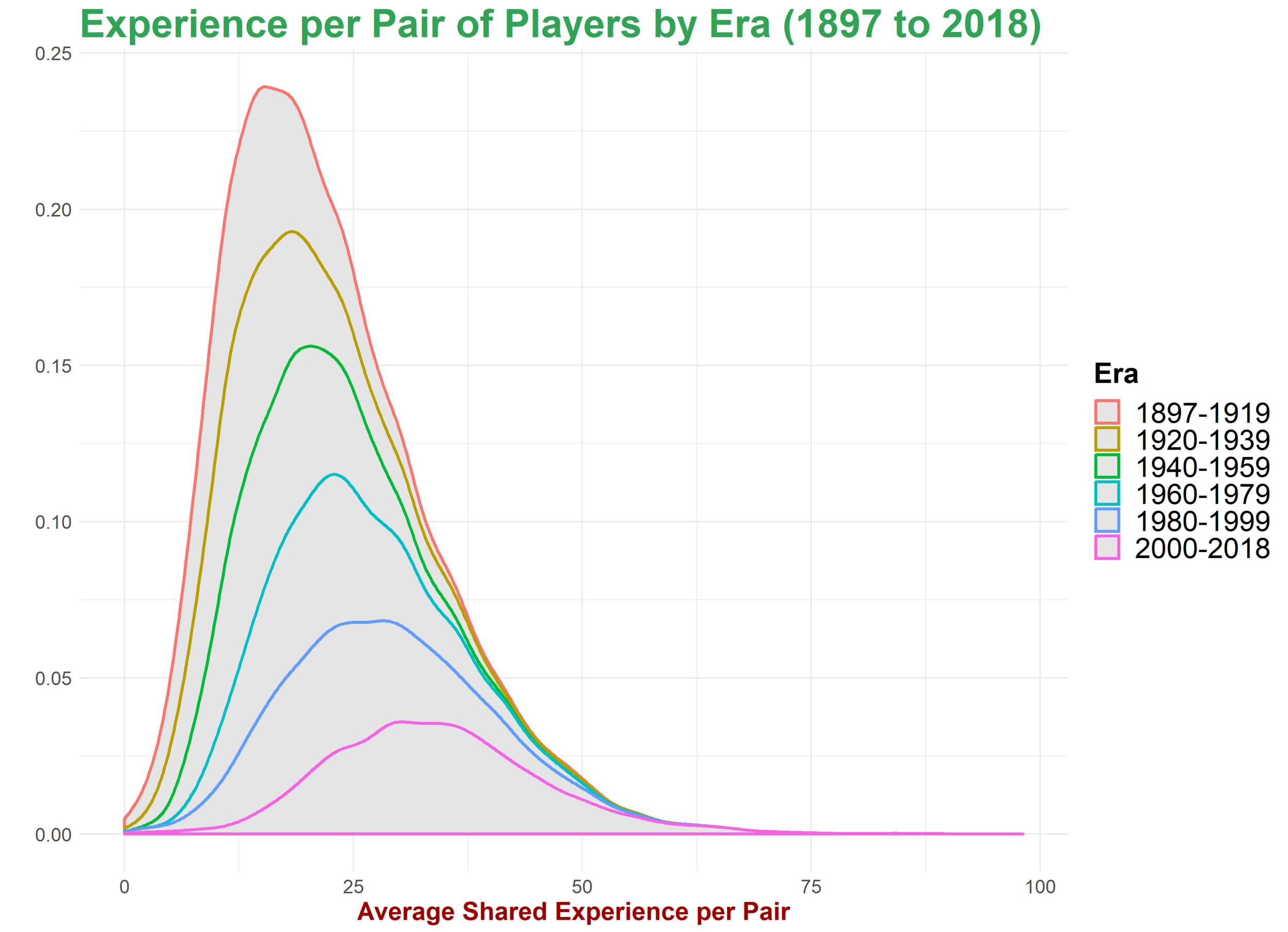 Shared Experience per Pair by Era.png