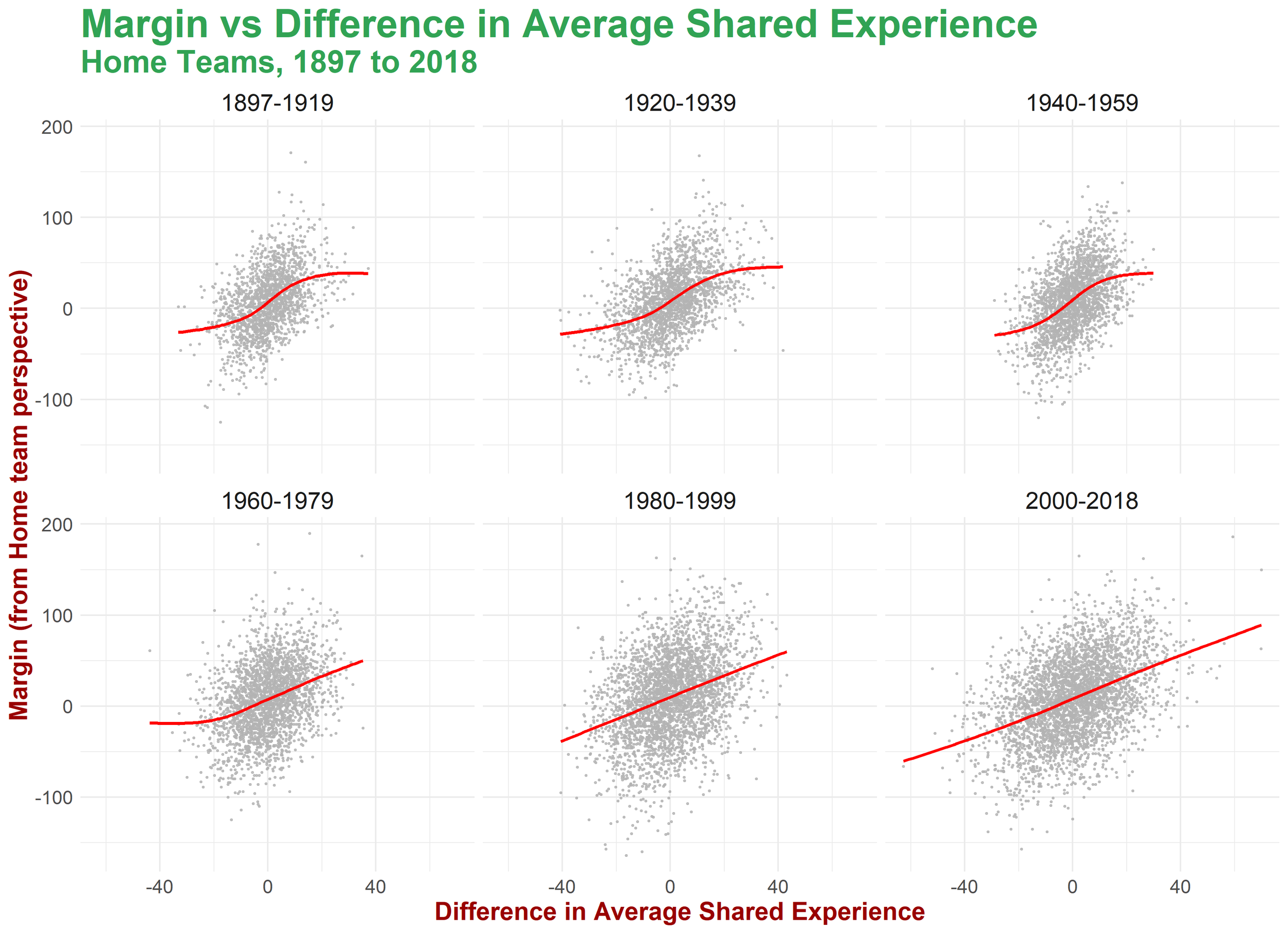 Relationship Between Margin and Difference in Shared Experience.png