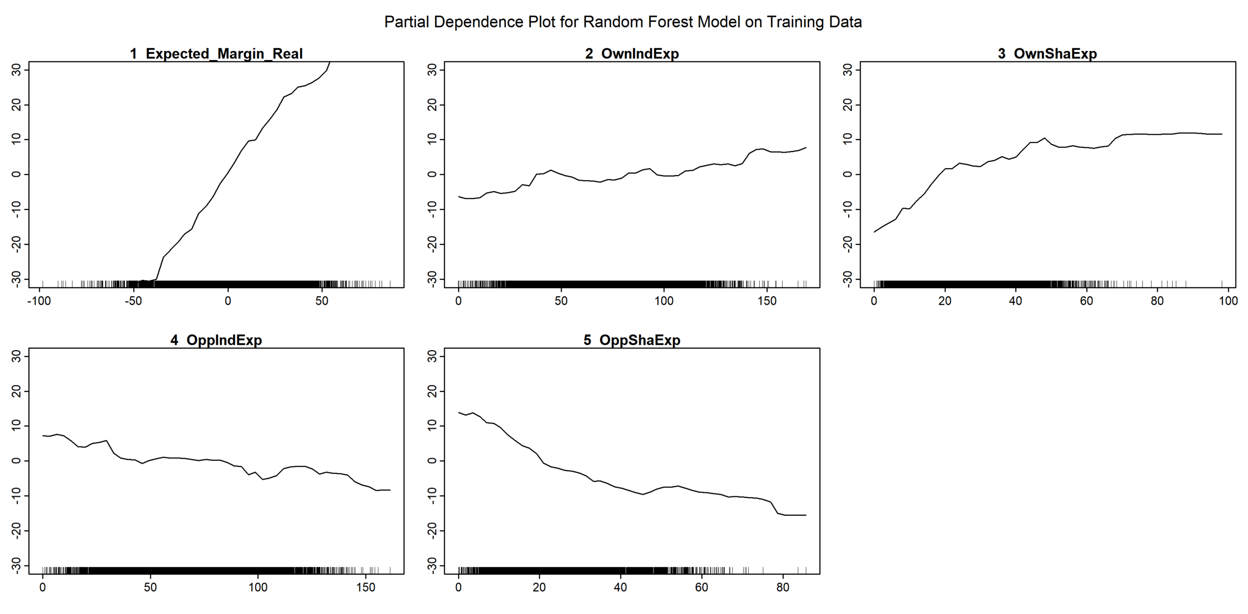 Partial Plot for MoSHBODS Random Forest with Margin as Dependent - Simple.png