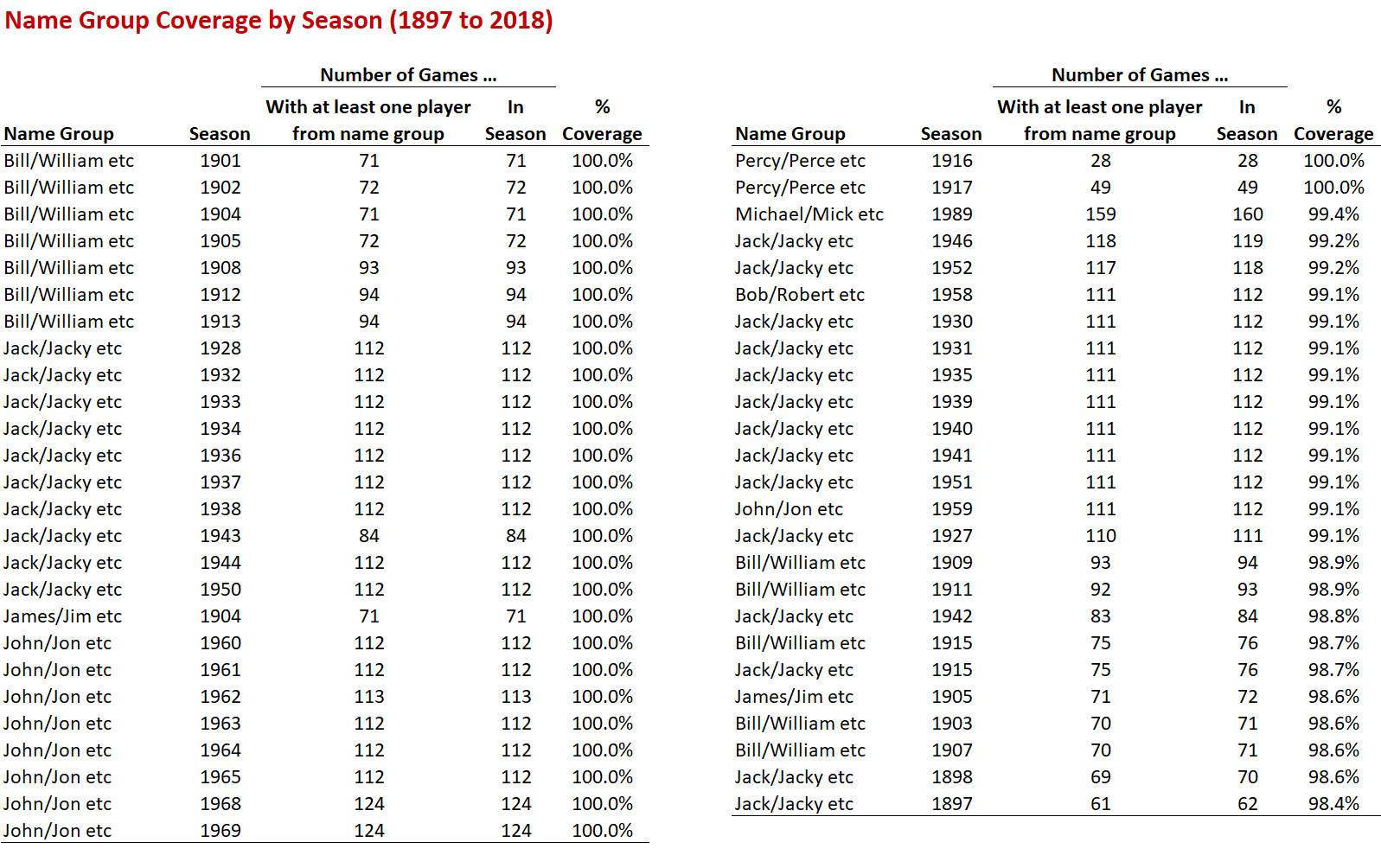 Name Group Coverage by Season.png