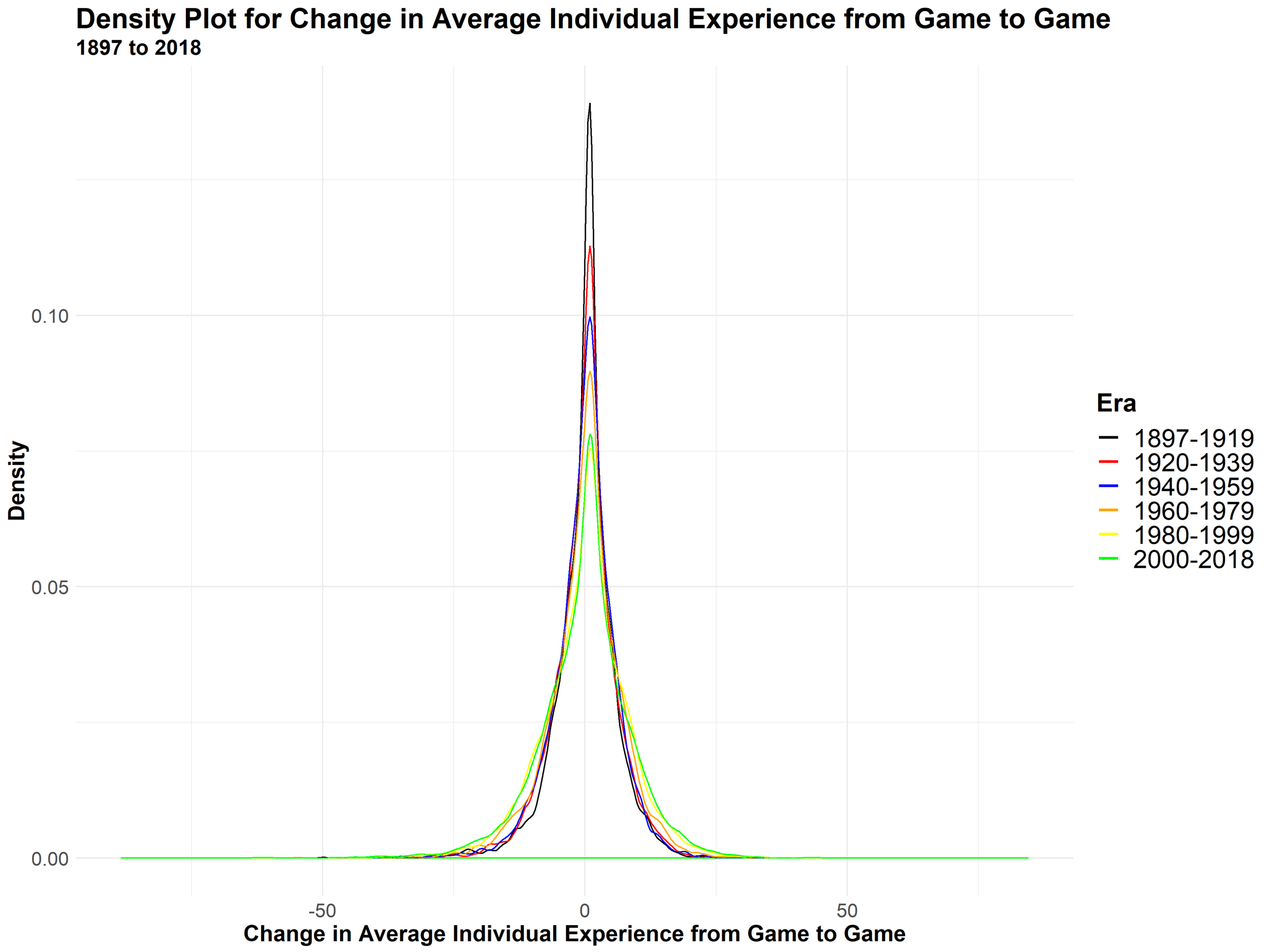 Density of Experience Changes - Individual.png