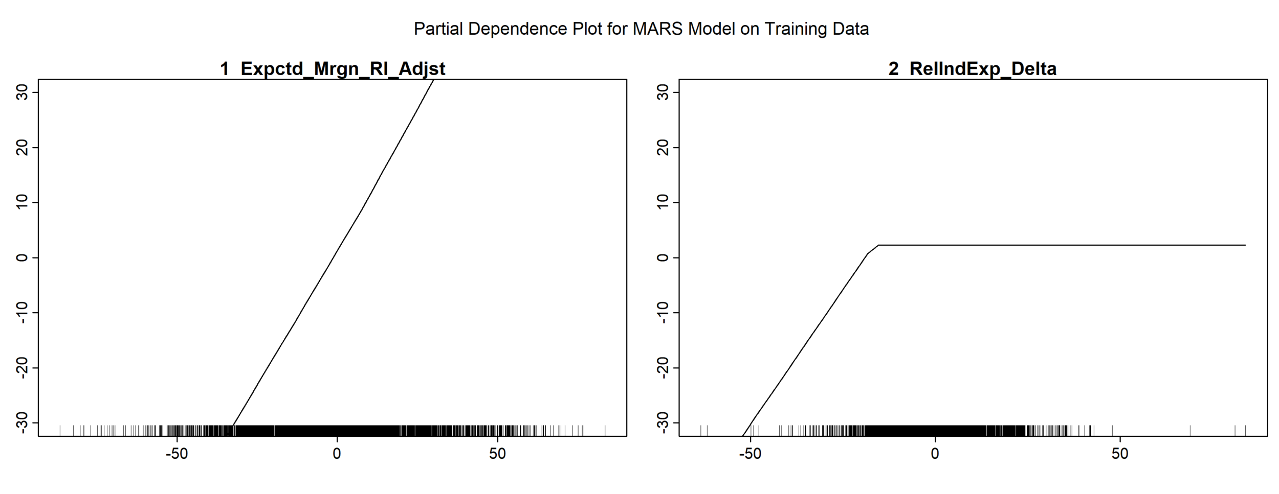 Partial Plot for MoSHBODS MARS Model with Margin as Dependent - Delta Experience - 1980on.png