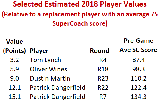 Estimated Player Values.png