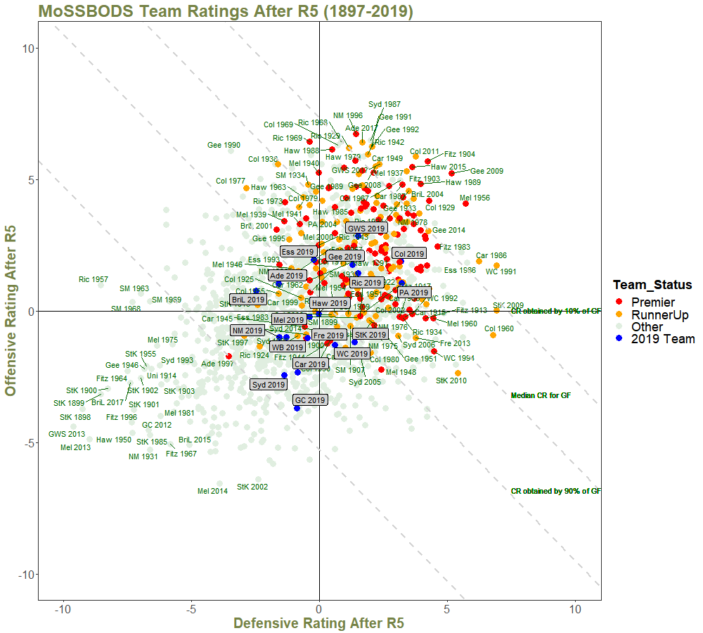 Team Ratings After R5 - with Quantiles and Annotations.png