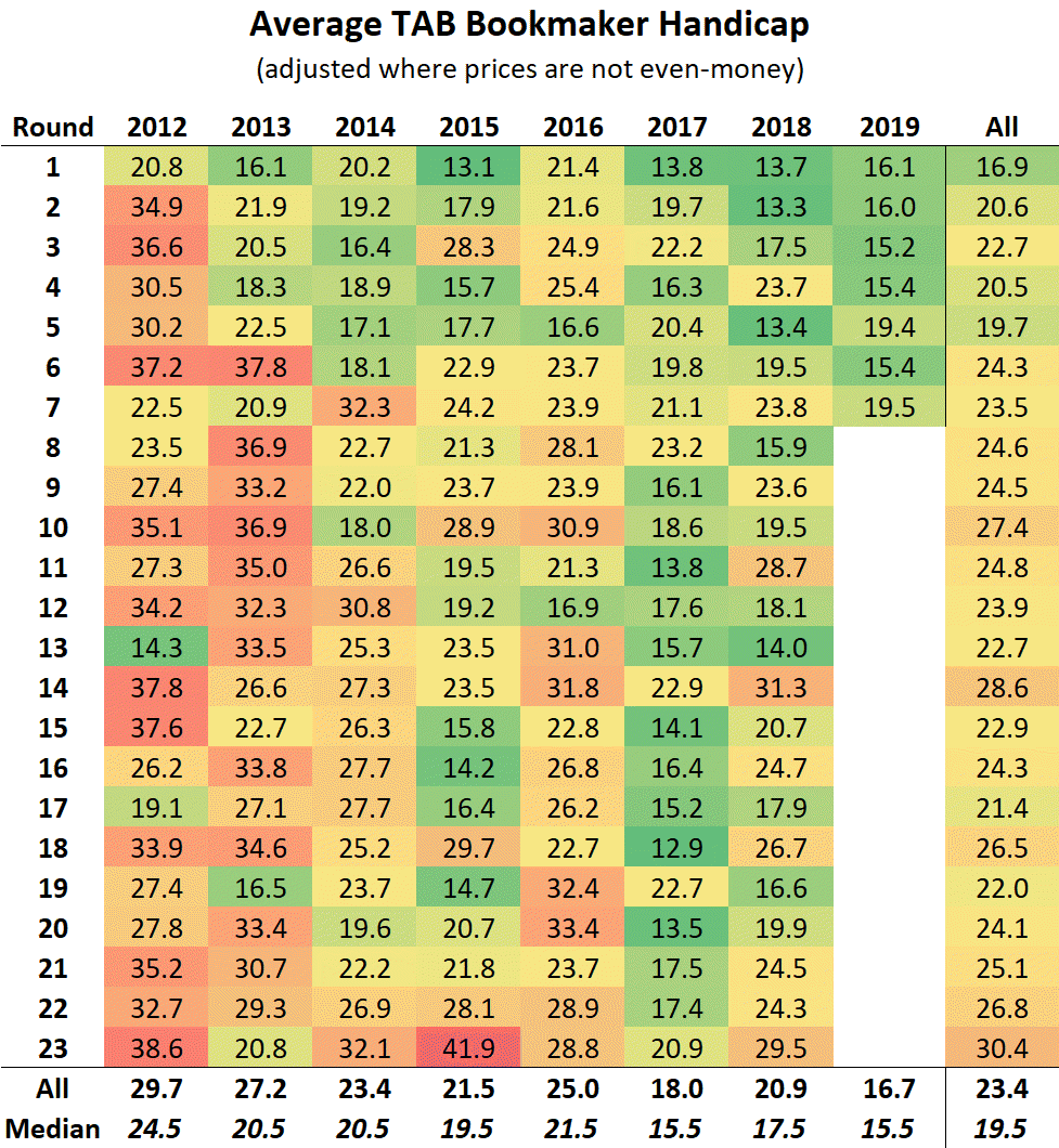 R7 - Ave Bookmaker Hcap.png
