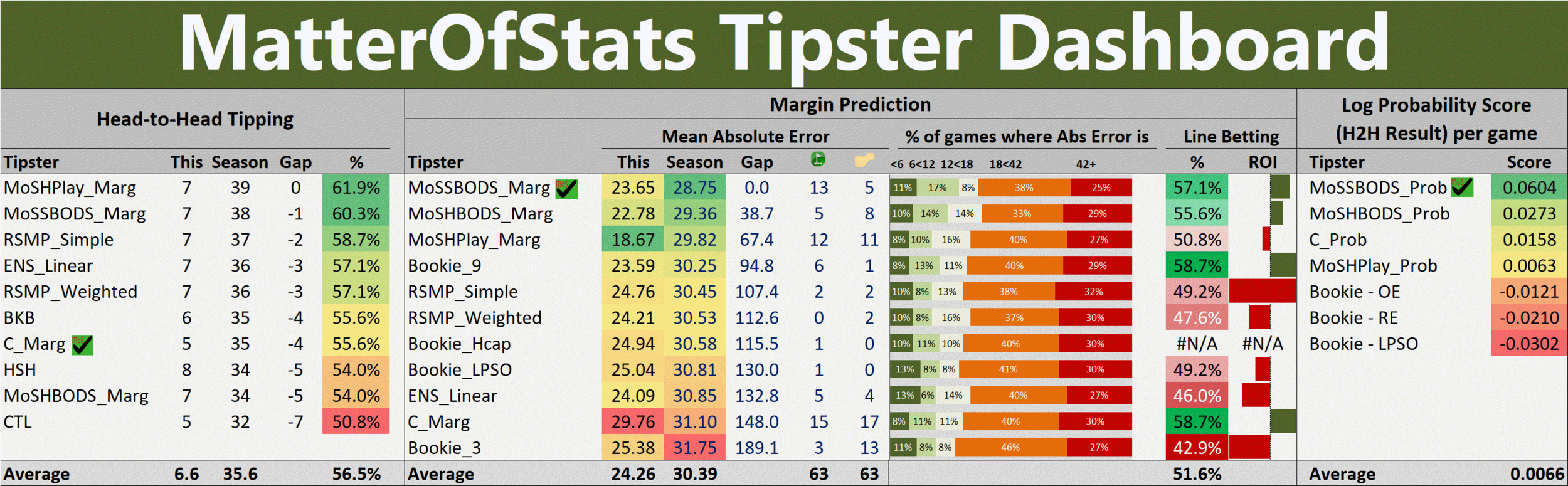 R7 - Tipster Dashboard.png
