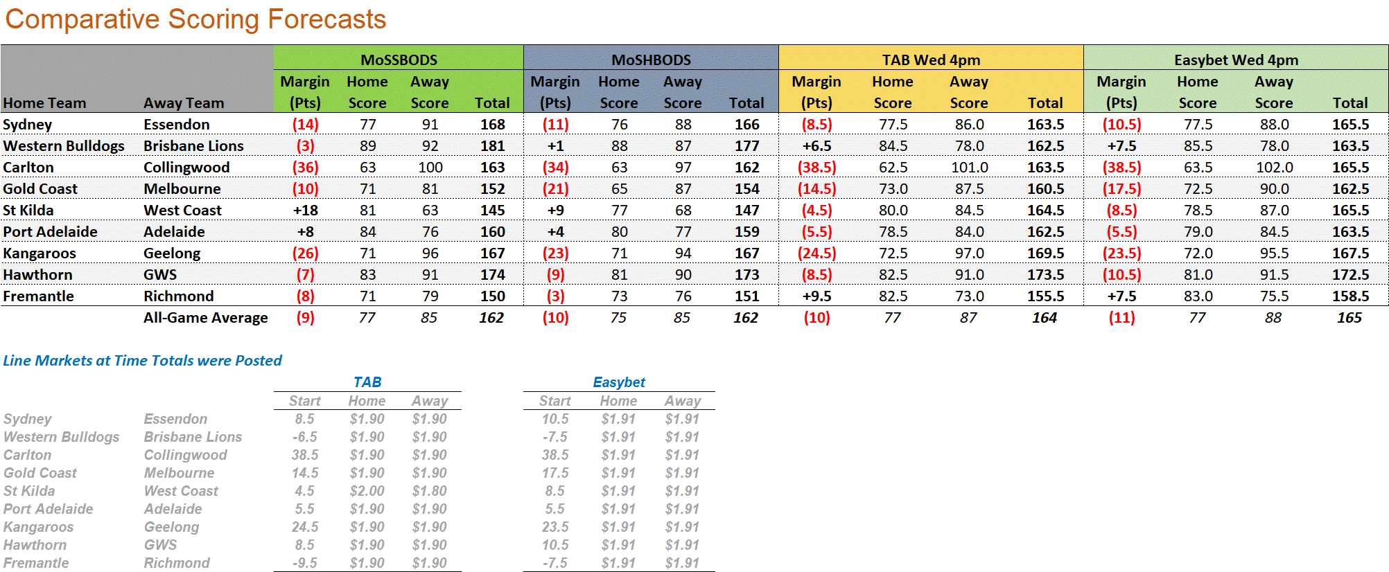 R8 - Score Forecasts.png