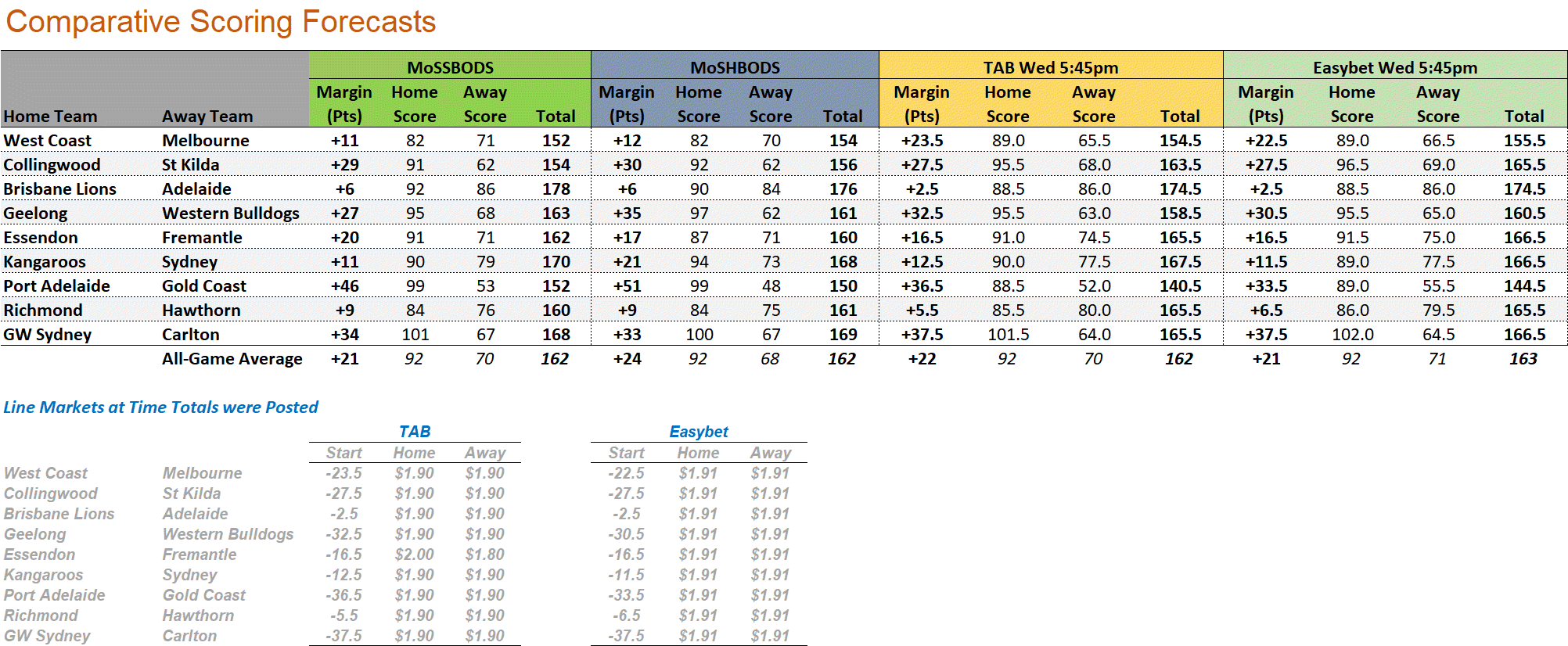 R9 - Score Forecasts.png