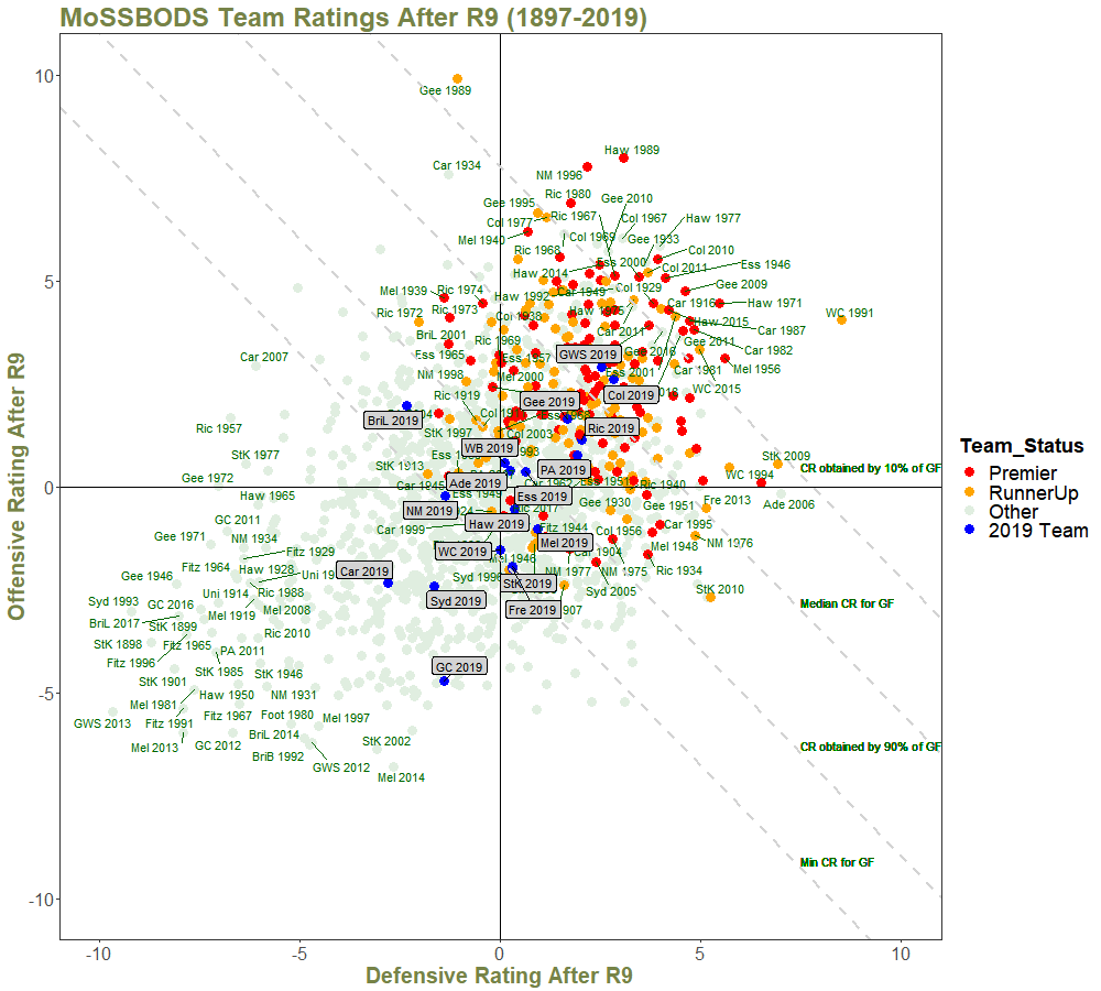 Team Ratings After R9 - with Quantiles and Annotations.png