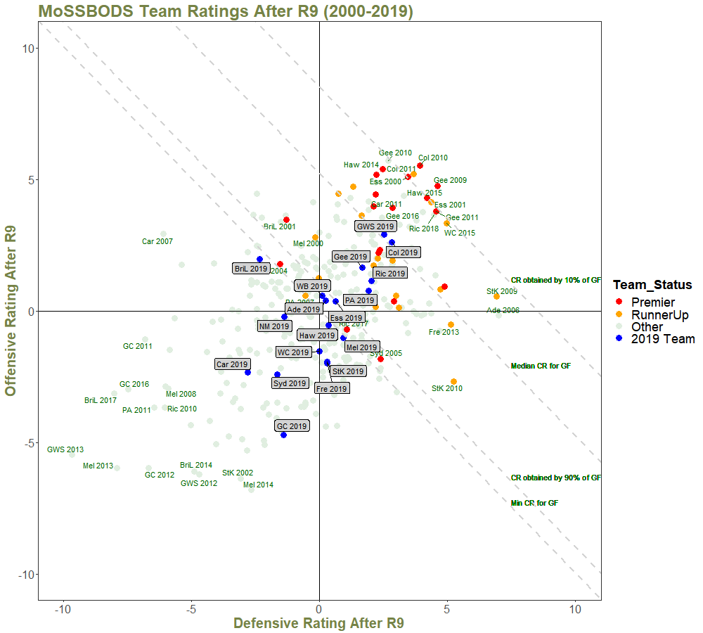Team Ratings After R9 - with Quantiles and Annotations - 2000 on.png