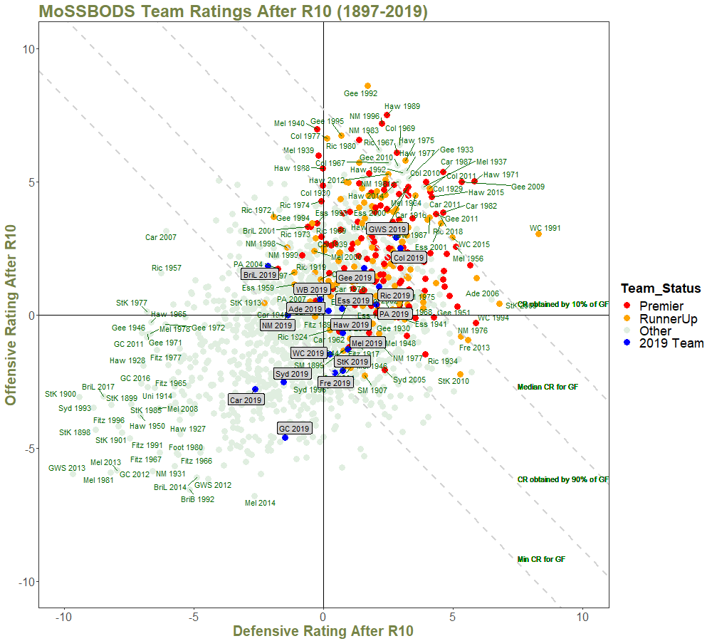 Team Ratings After R10 - with Quantiles and Annotations.png