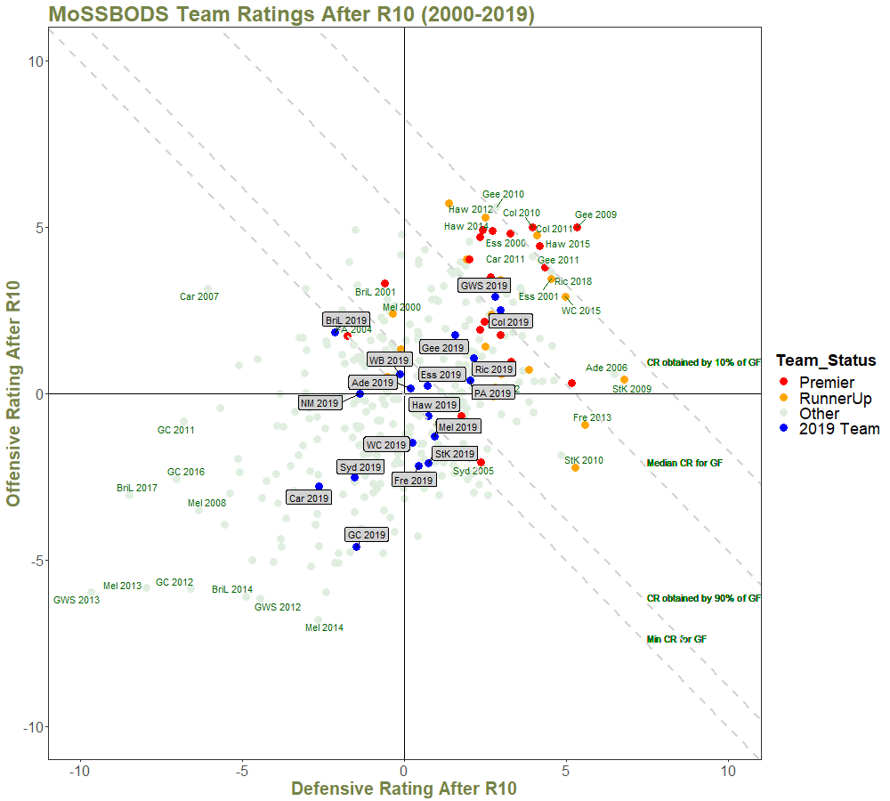 Team Ratings After R10 - with Quantiles and Annotations - 2000 on.png