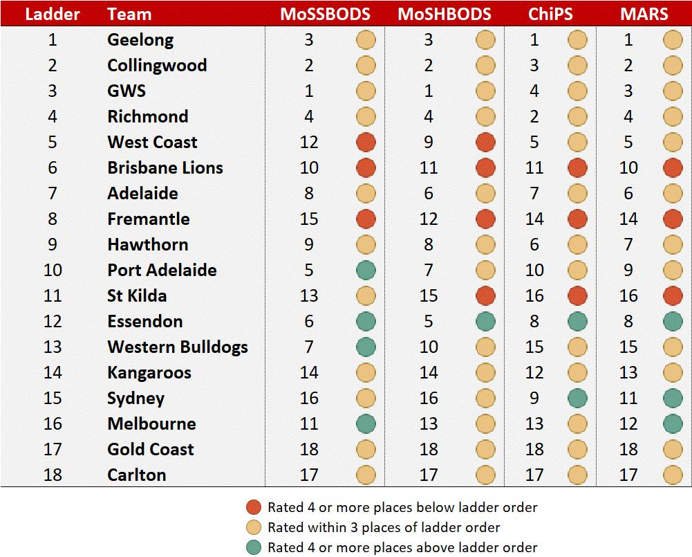 R10 - System Rankings v Ladder.png